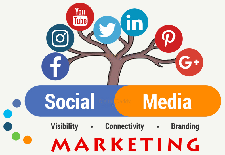 17-Steps-To-Get-Success-In-Social-Media-Marketing-Part-4-2