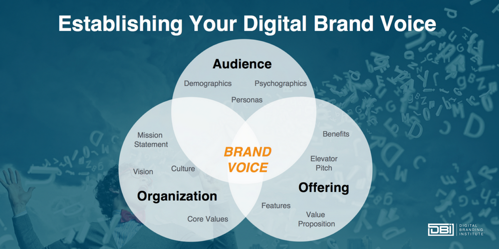 Develop-Your-Brand-Voice-With-Five-Effective-Tictacs