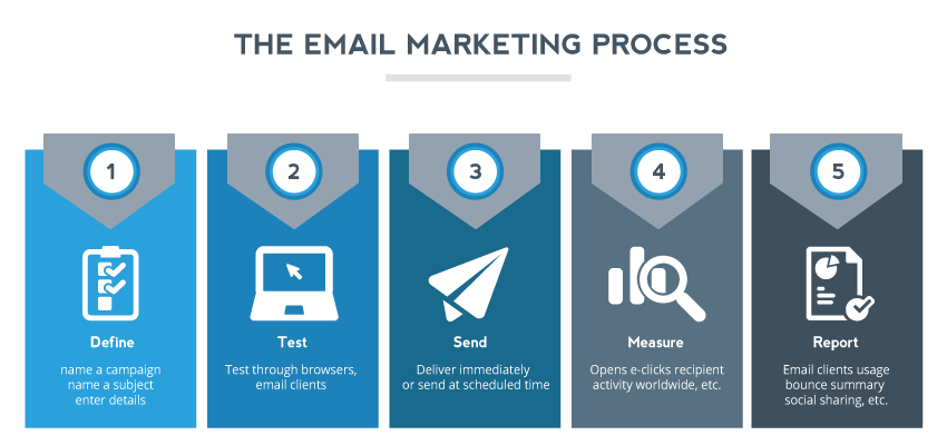 How-To-Do-To-Improve-Your-Email-Marketing-Campaign-Part-3-1