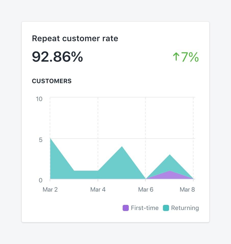 The-Information-About-Important-Customer-Retention-Metrics-Part-1