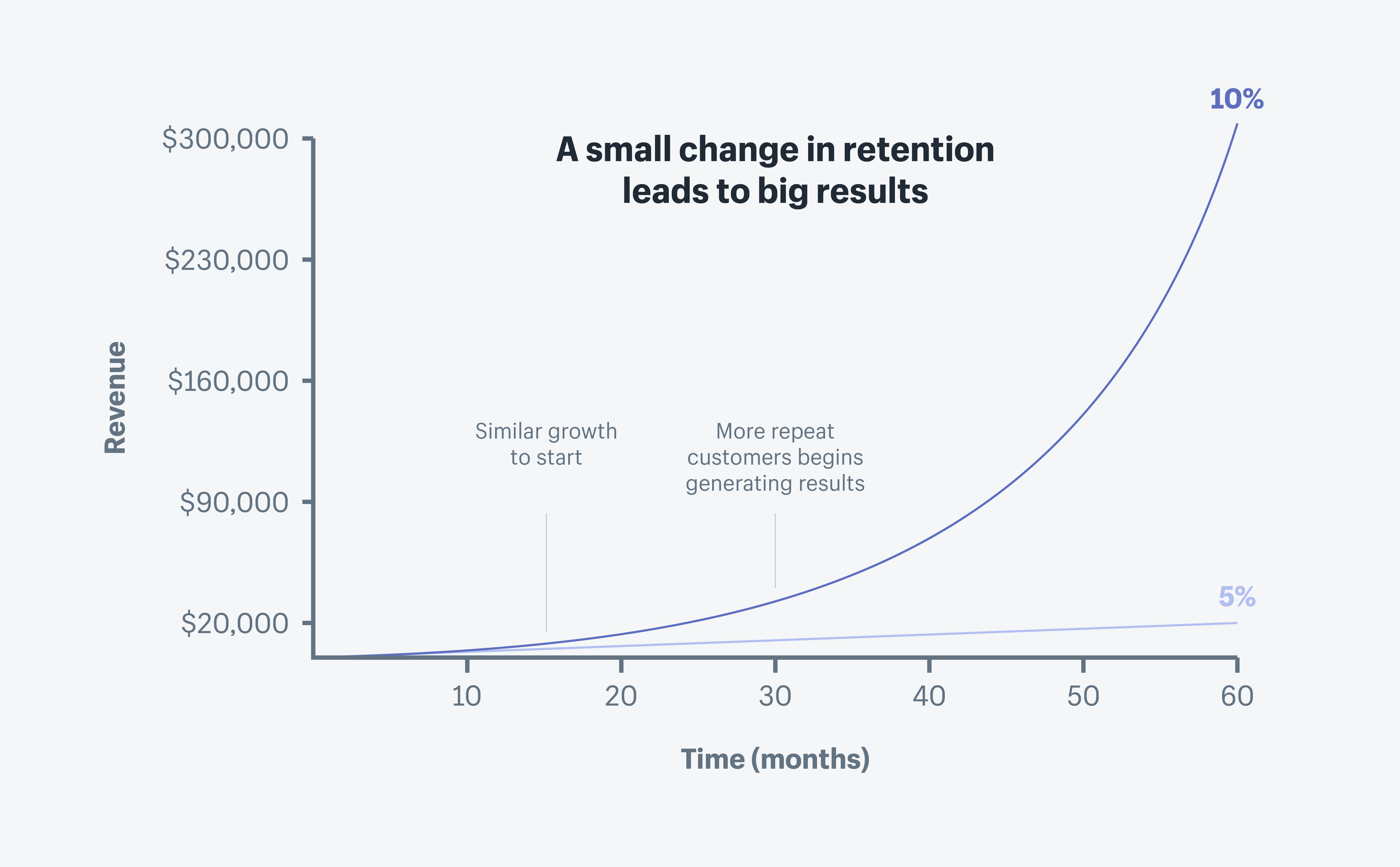 When-Business-Should-Focus-On-The-Customer-Retention-Strategy-1