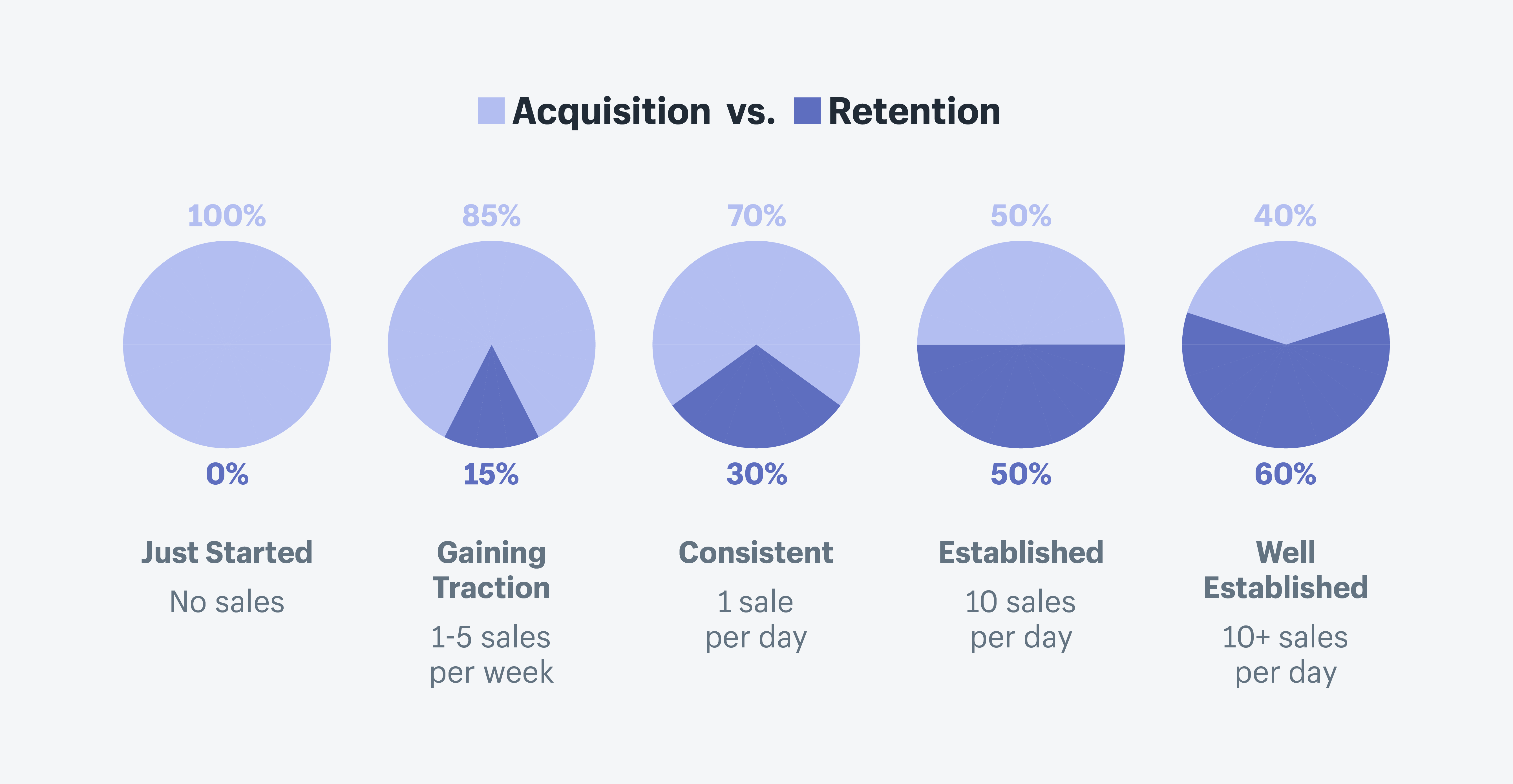 When-Business-Should-Focus-On-The-Customer-Retention-Strategy