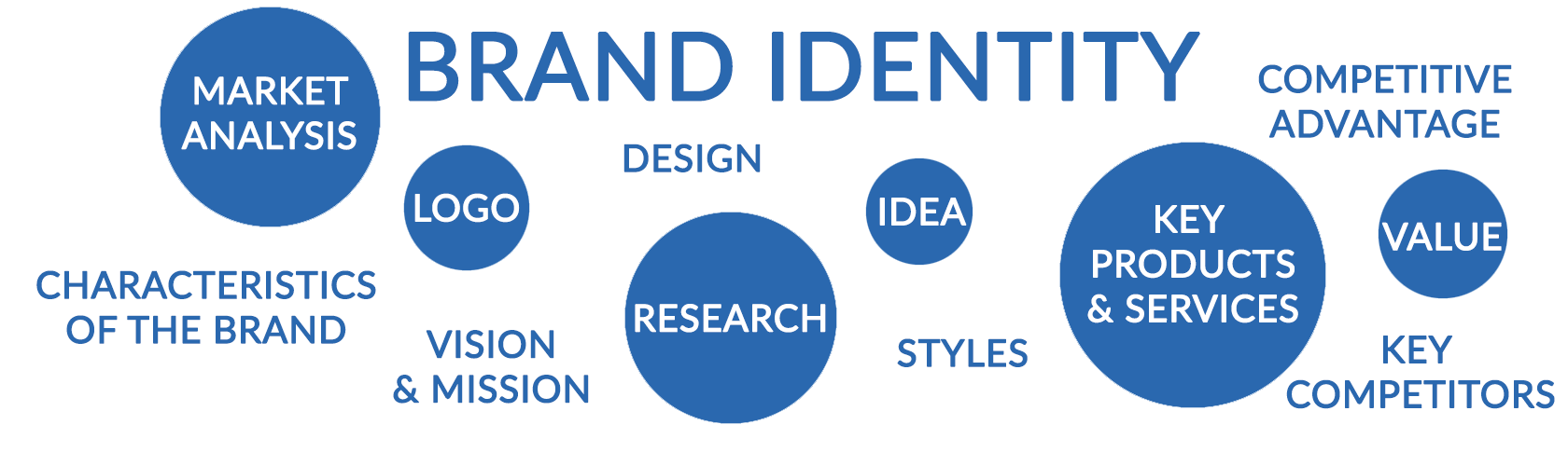 creating-a-powerful-brand-identity-with-five-tips