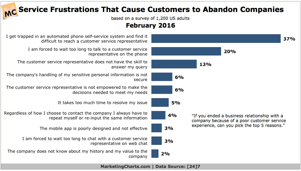 Ecommerce Businesses' Essentials: How to Combat Cart Abandonment