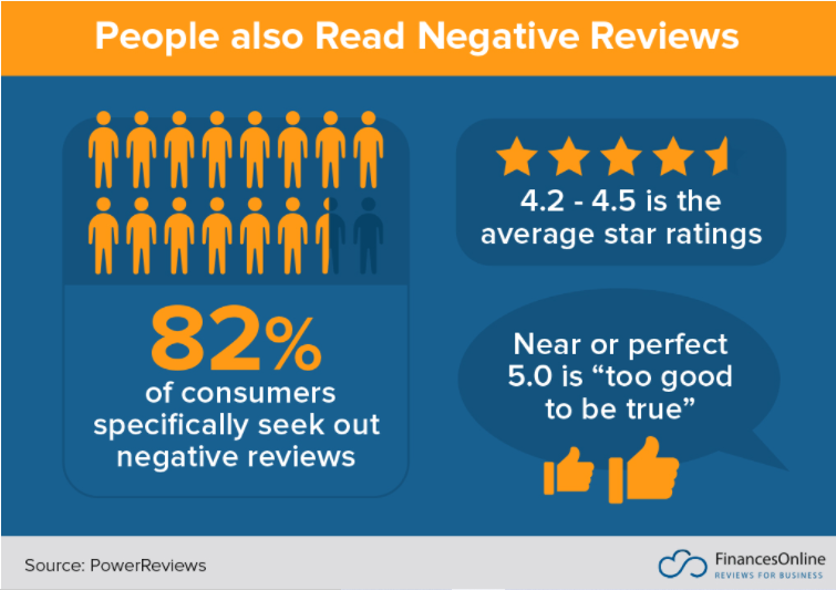 6 Reasons Why your E-commerce store need negative reviews